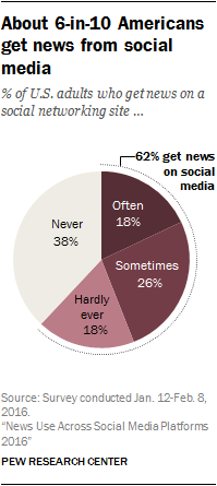 about-6-in-10-americans-get-news-from-social-media